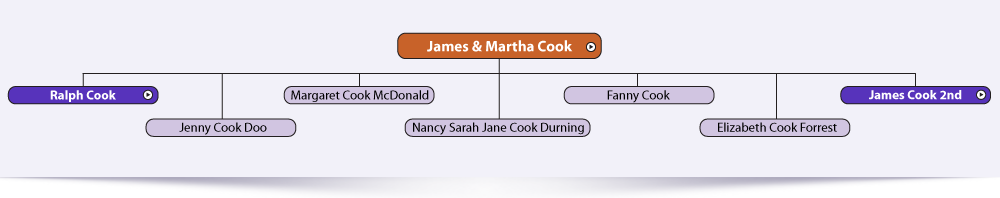 James and Martha Cook