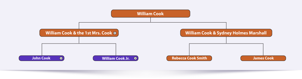 William Cook & the first Mrs. Cook